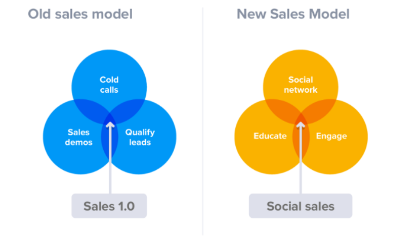 How to Hit Your Business Goals with Social Media Selling